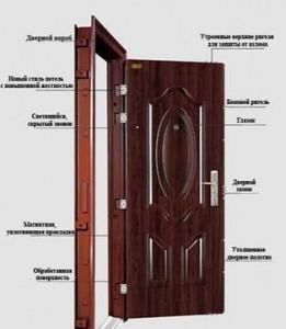 китайские двери устройство